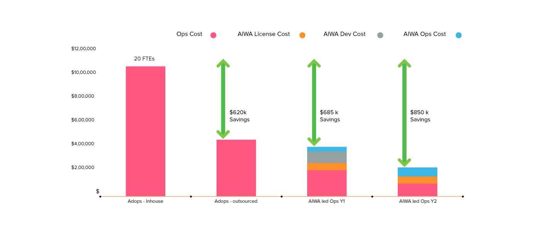 Aiwa Page Infographics