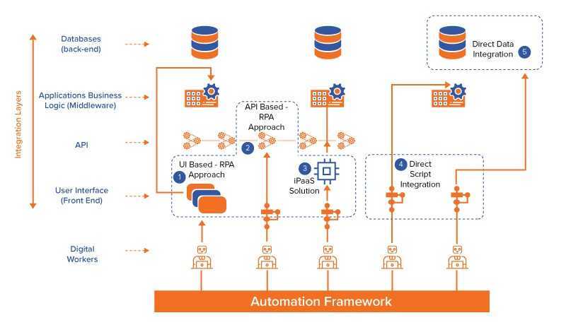 Automation Implementation Approach