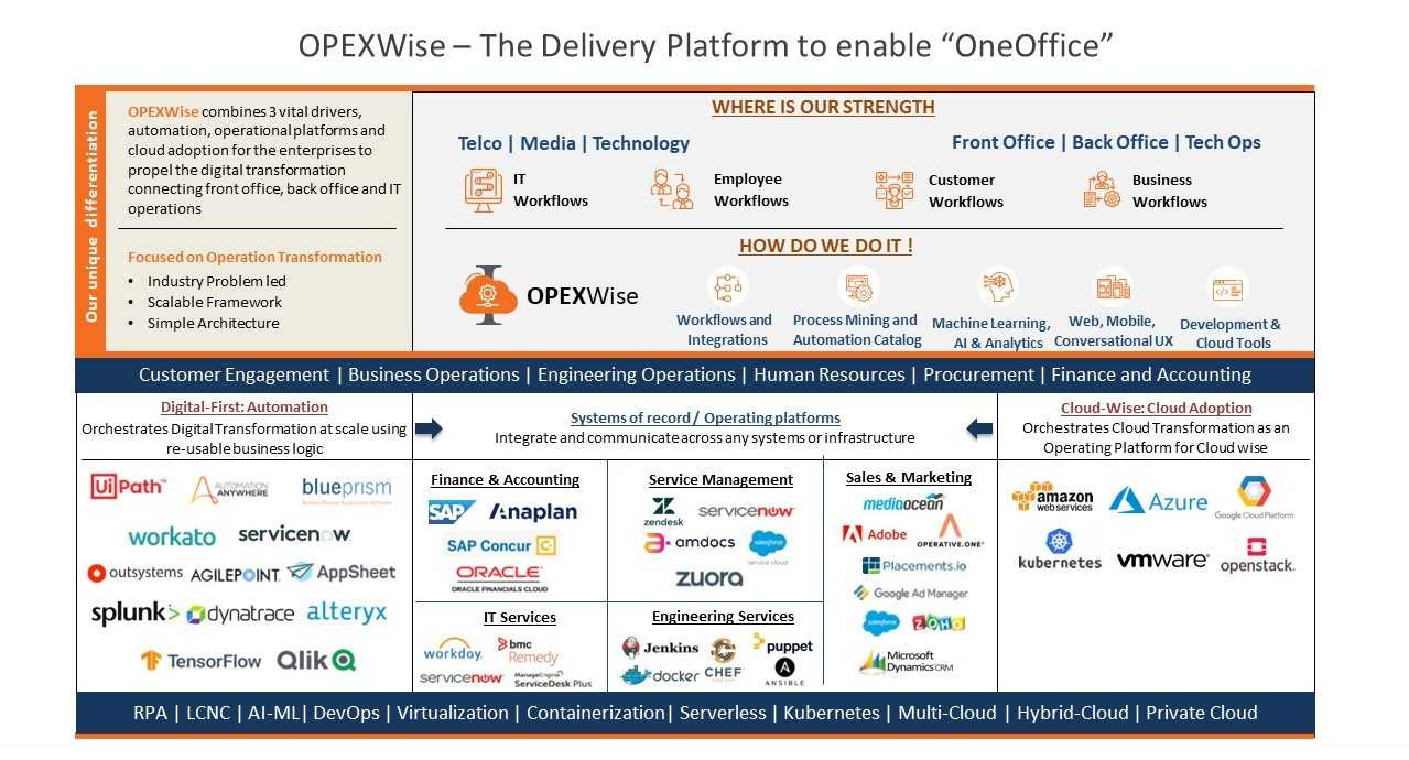Opexwise The Delivery Platform To Enable Oneoffice