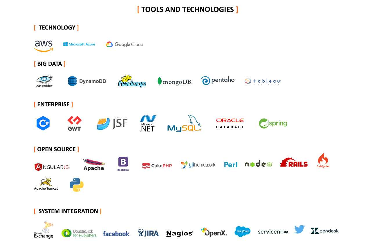 Design And Development Tools And Technologies